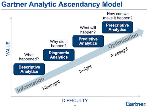 Modelo de madurez de la gestión de datos de Gartner