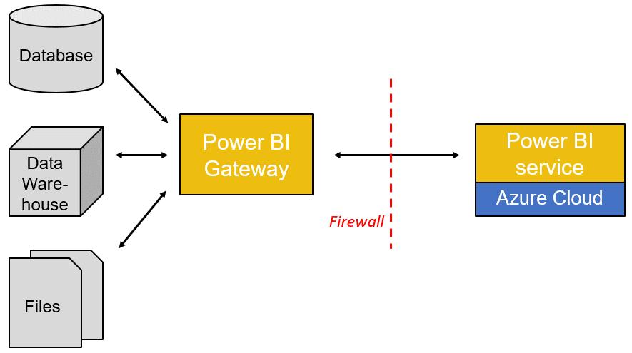 Gateway de powerBI