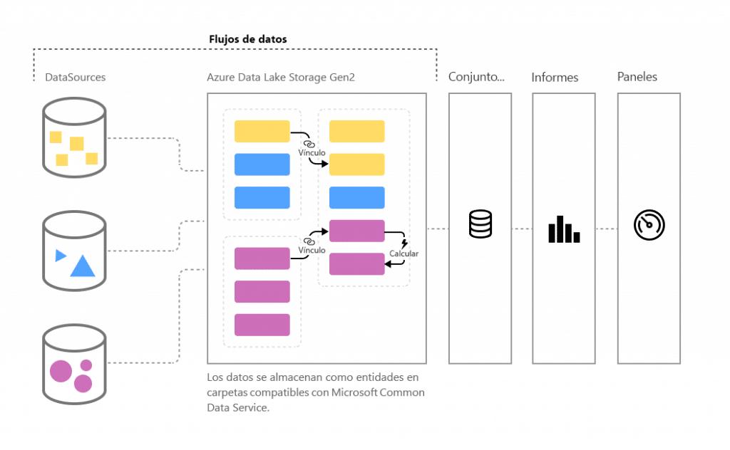 Estructura de un dataflow de powerBI
