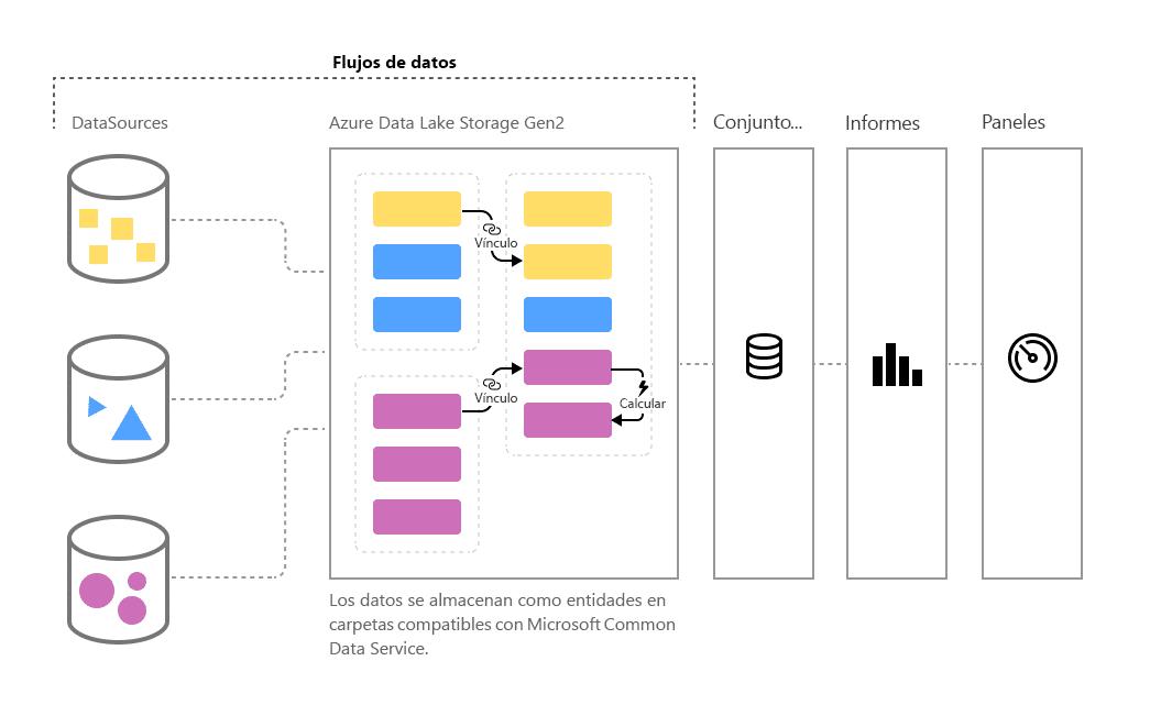 dataflows de powerBI
